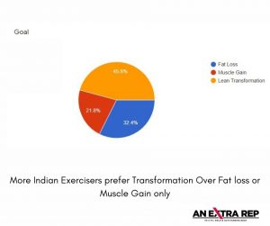 fat to fit transformation male indian